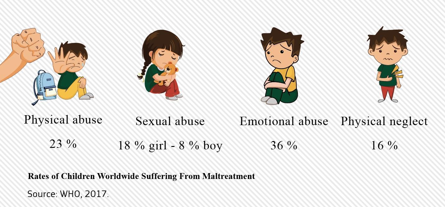 child abuse stats