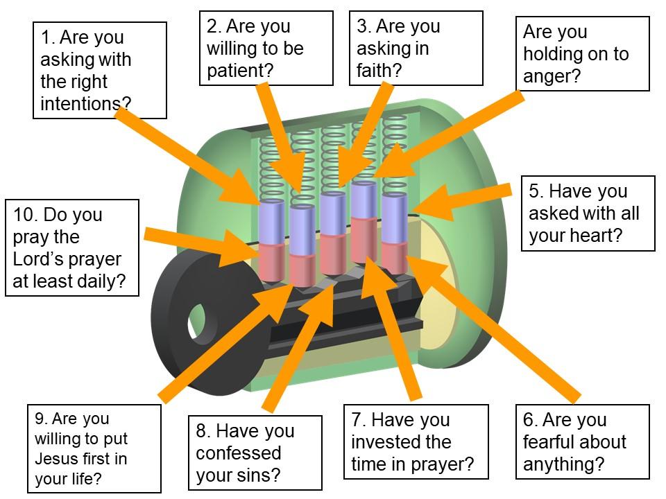holy spirit lok and key diagram